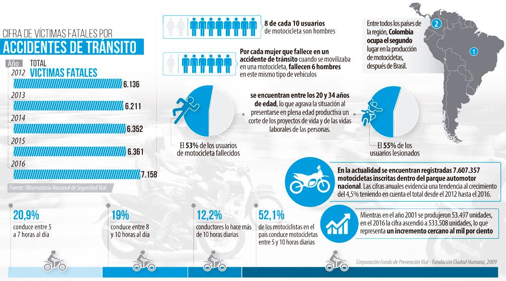 infografia-motos