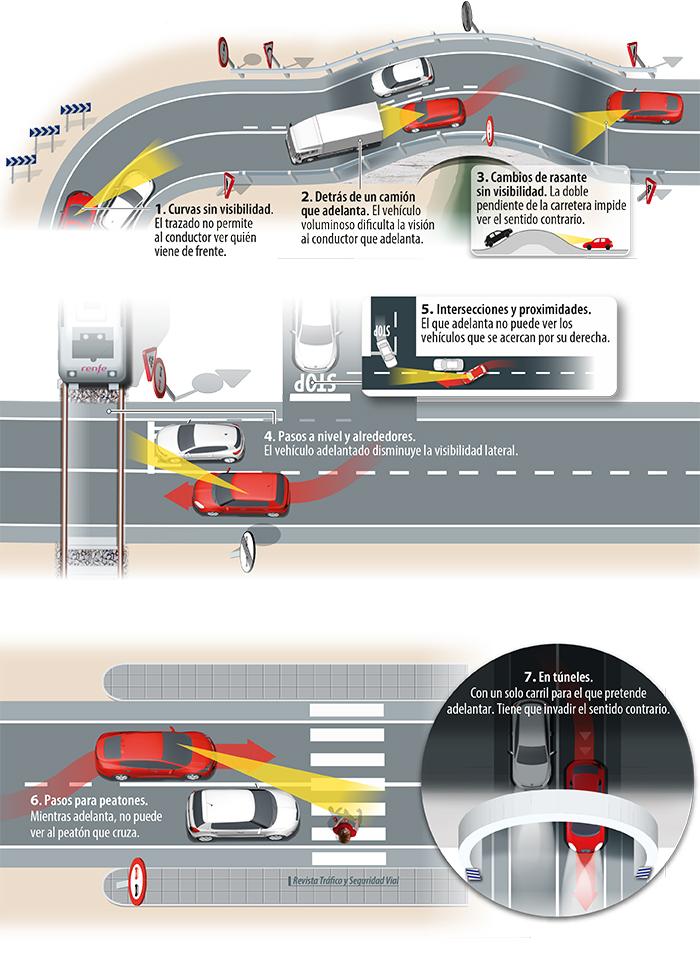 Aprende a adelantar vehiculos